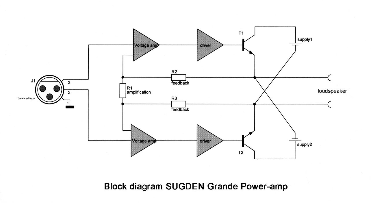 Sugden Grande Mono Block Power Amplifiers Pair High End Amplifier Wiring Circuit Boards Containing The Highest Quality Discreet Electronic Components Are Utilised In Assembly Connectors And Silver